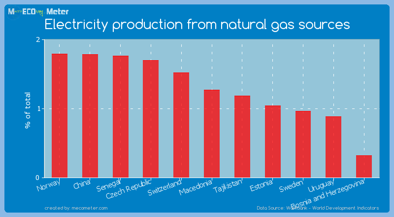 Electricity production from natural gas sources of Macedonia