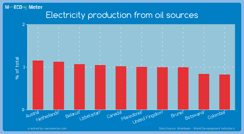 Electricity production from oil sources of Macedonia