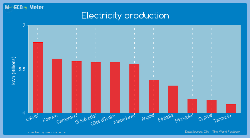 Electricity production of Macedonia