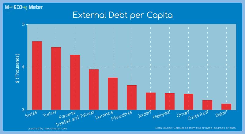 External Debt per Capita of Macedonia