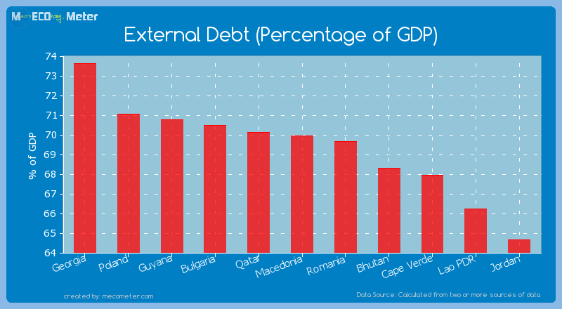 External Debt (Percentage of GDP) of Macedonia