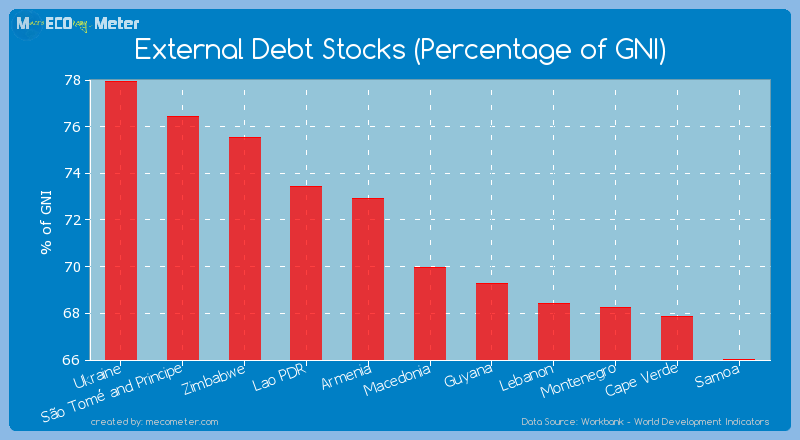 External Debt Stocks (Percentage of GNI) of Macedonia