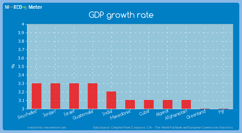GDP growth rate of Macedonia