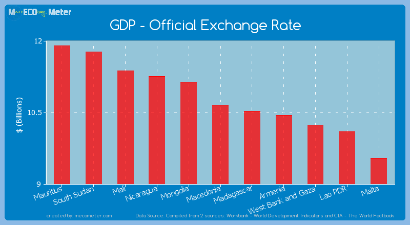GDP - Official Exchange Rate of Macedonia
