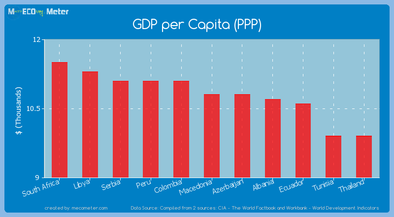 GDP per Capita (PPP) of Macedonia