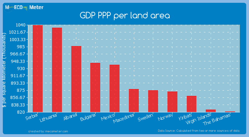 GDP PPP per land area of Macedonia