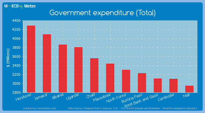 Government expenditure (Total) of Macedonia