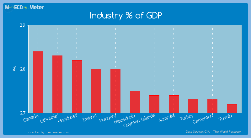 Industry % of GDP of Macedonia