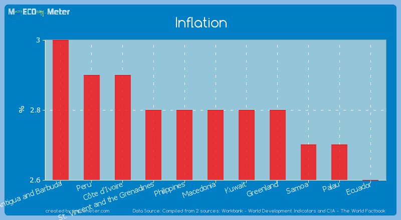 Inflation of Macedonia