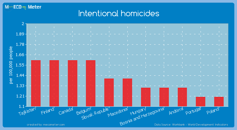Intentional homicides of Macedonia