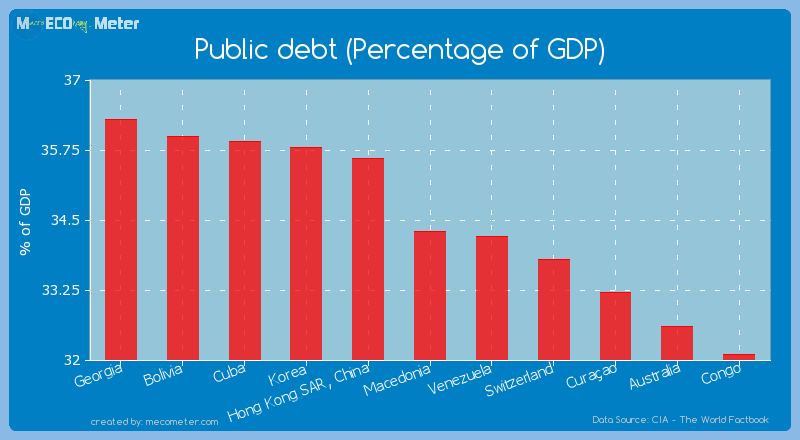 Public debt (Percentage of GDP) of Macedonia
