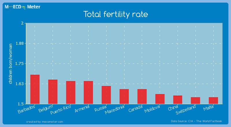 Total fertility rate of Macedonia