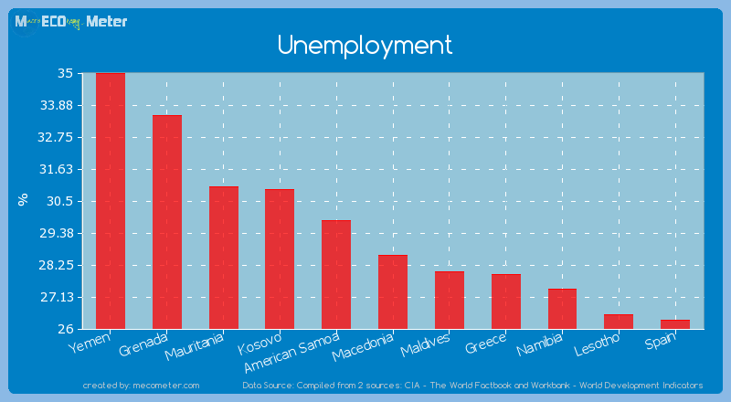 Unemployment of Macedonia