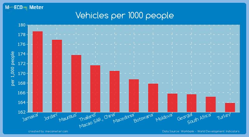 Vehicles per 1000 people of Macedonia