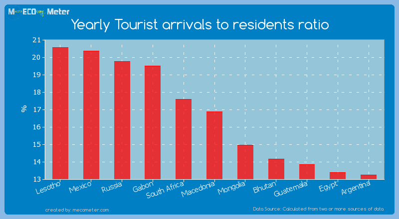 Yearly Tourist arrivals to residents ratio of Macedonia