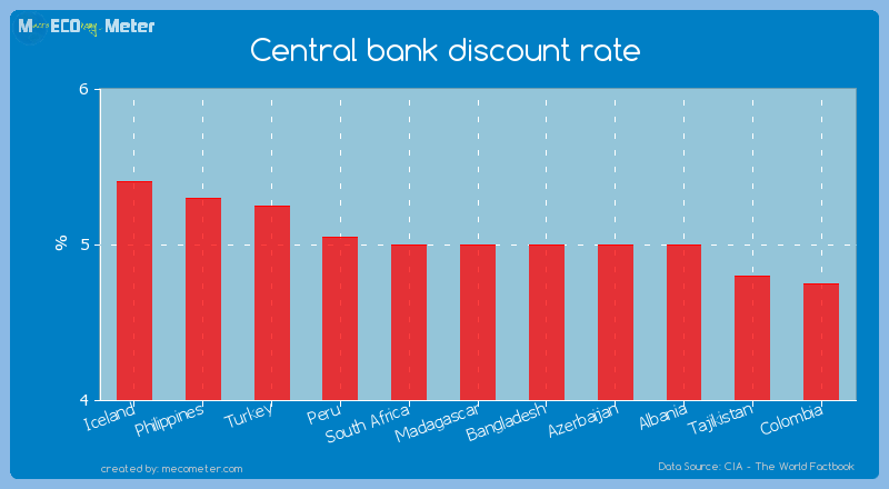 Central bank discount rate of Madagascar