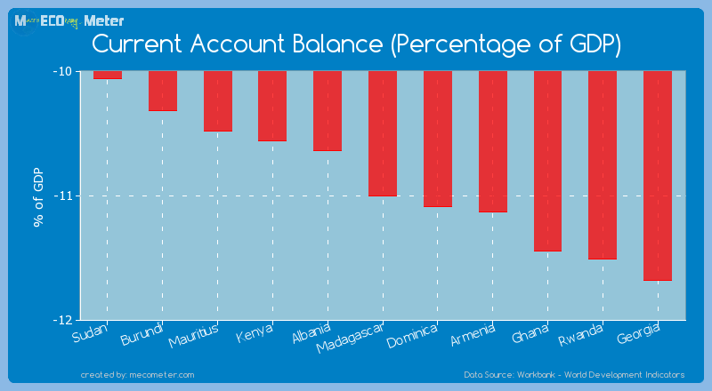 Current Account Balance (Percentage of GDP) of Madagascar