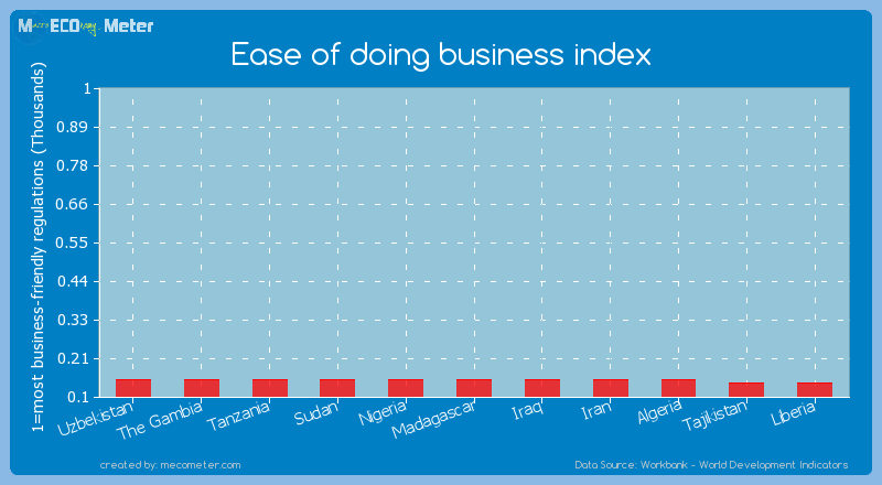 Ease of doing business index of Madagascar