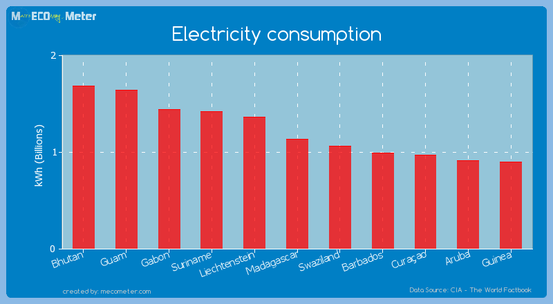 Electricity consumption of Madagascar