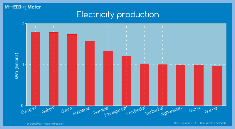 Electricity production of Madagascar