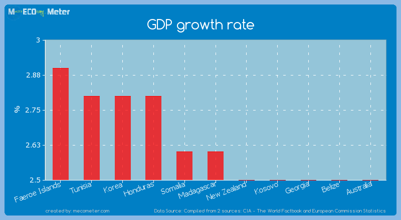 GDP growth rate of Madagascar