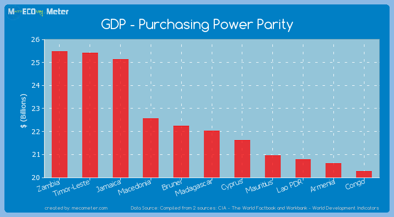 GDP - Purchasing Power Parity of Madagascar