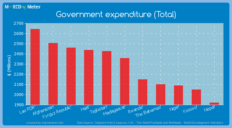 Government expenditure (Total) of Madagascar