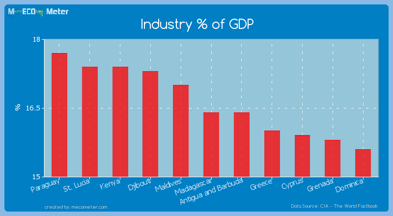 Industry % of GDP of Madagascar