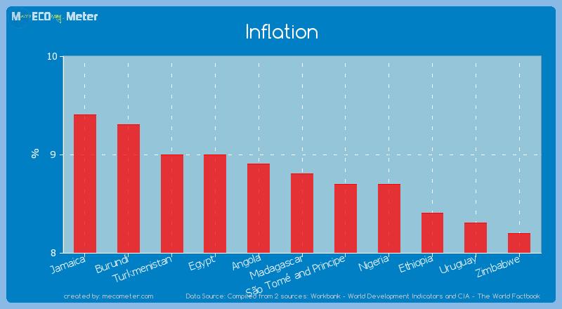 Inflation of Madagascar