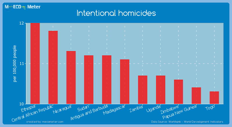 Intentional homicides of Madagascar