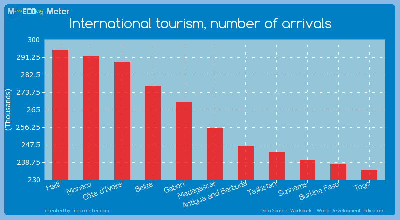 International tourism, number of arrivals of Madagascar
