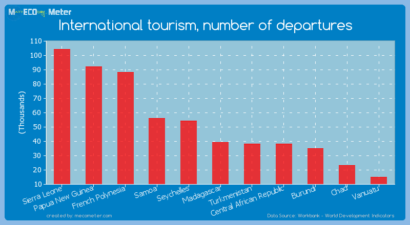 International tourism, number of departures of Madagascar