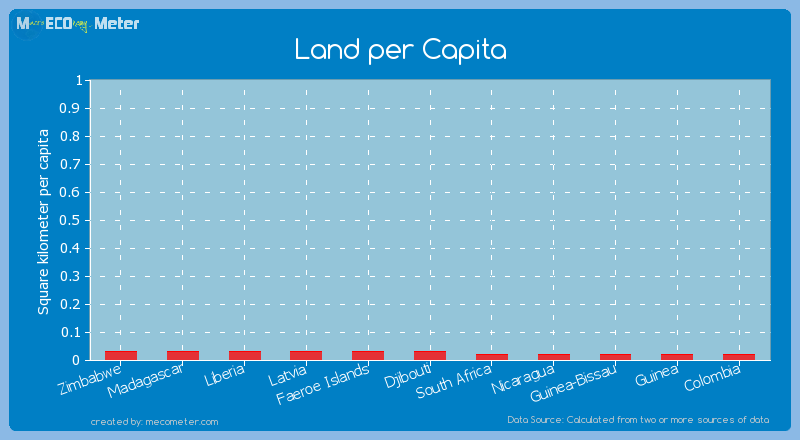 Land per Capita of Madagascar
