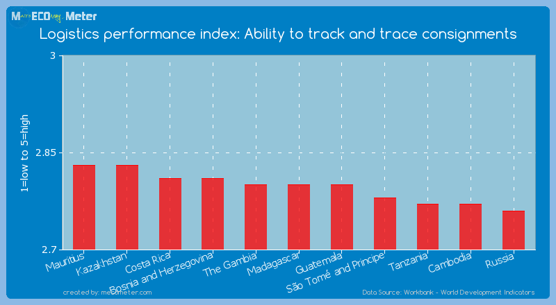 Logistics performance index: Ability to track and trace consignments of Madagascar