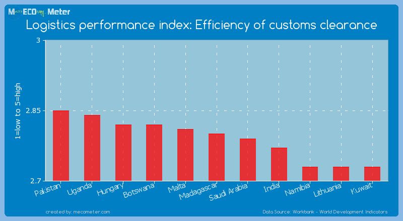 Logistics performance index: Efficiency of customs clearance of Madagascar