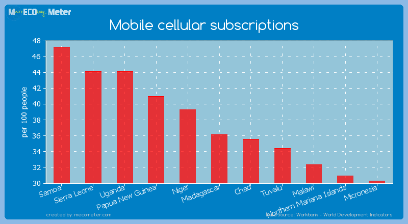 Mobile cellular subscriptions of Madagascar
