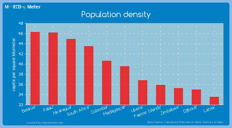 Population density of Madagascar