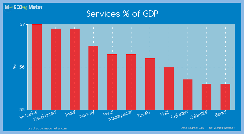 Services % of GDP of Madagascar