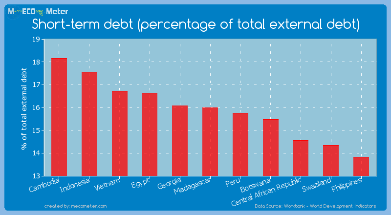 Short-term debt (percentage of total external debt) of Madagascar