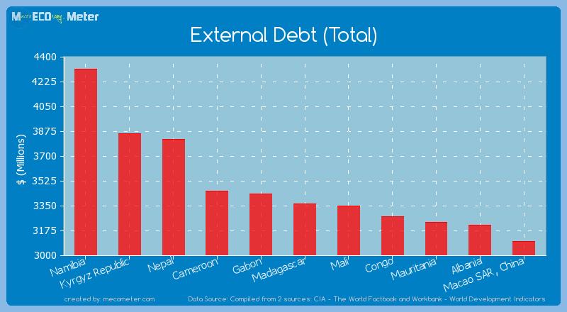 External Debt (Total) of Madagascar