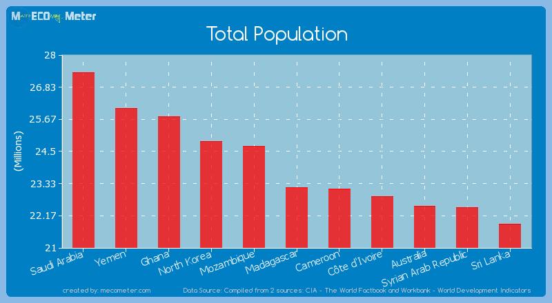 Total Population of Madagascar