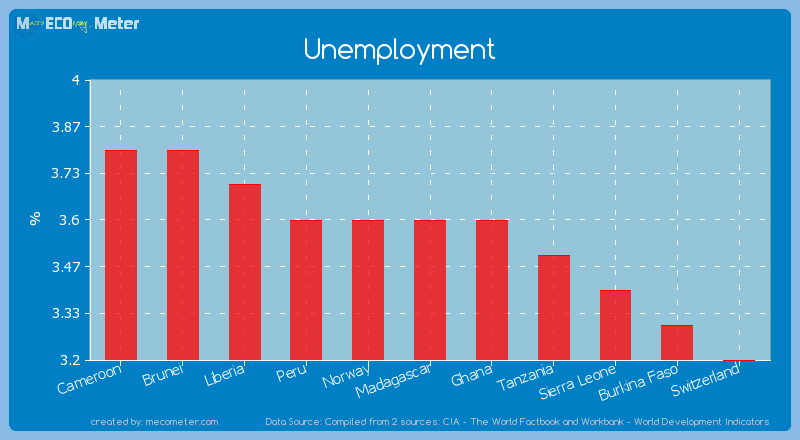 Unemployment of Madagascar