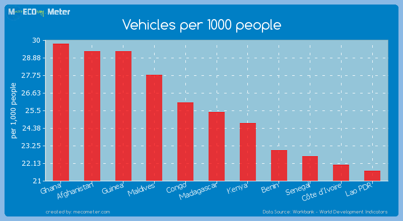 Vehicles per 1000 people of Madagascar
