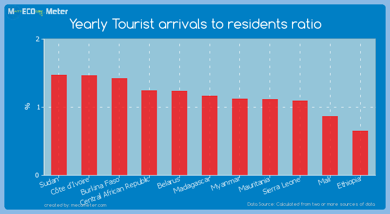 Yearly Tourist arrivals to residents ratio of Madagascar