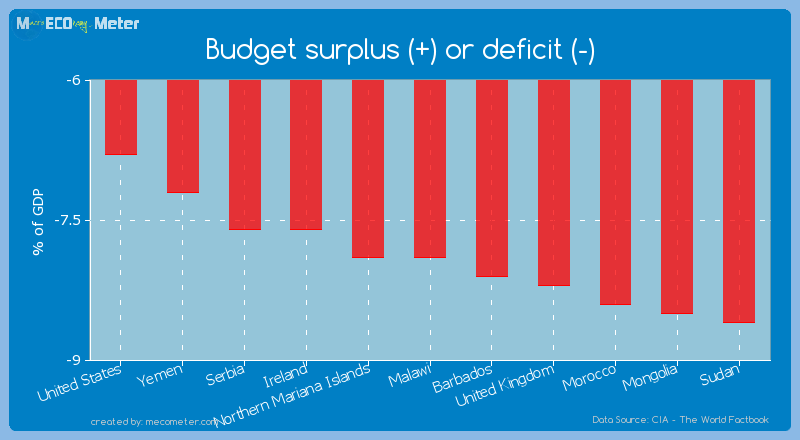 Budget surplus (+) or deficit (-) of Malawi