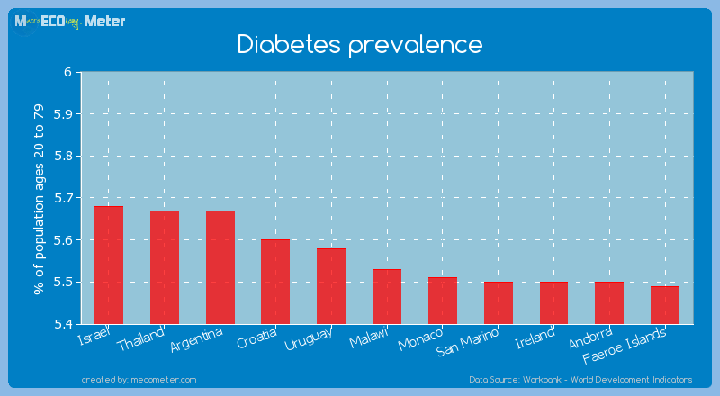 Diabetes prevalence of Malawi