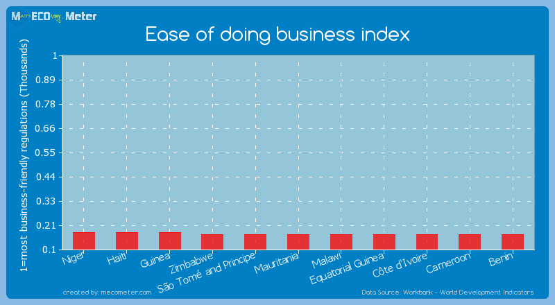 Ease of doing business index of Malawi