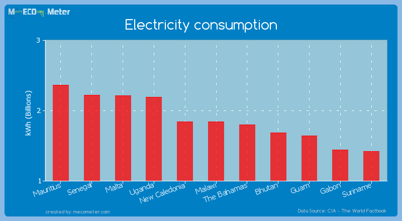 Electricity consumption of Malawi