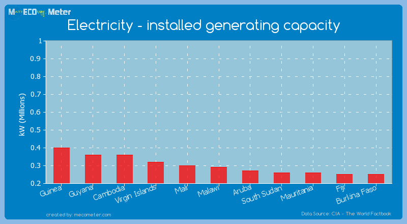 Electricity - installed generating capacity of Malawi
