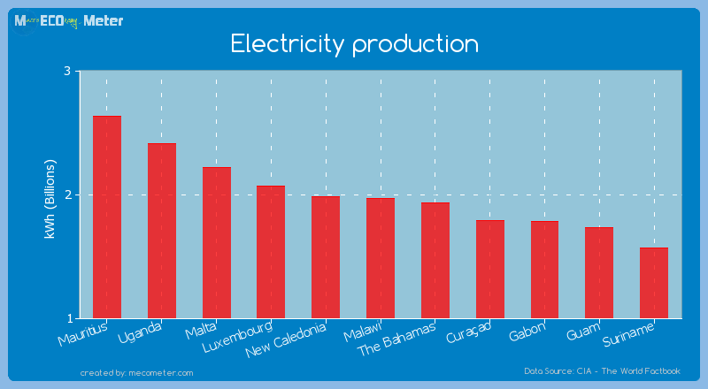Electricity production of Malawi